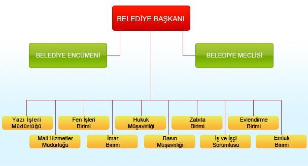 RE: Aşağıdaki piramit, bir belediye teşkilat yapısını göstermektedir.